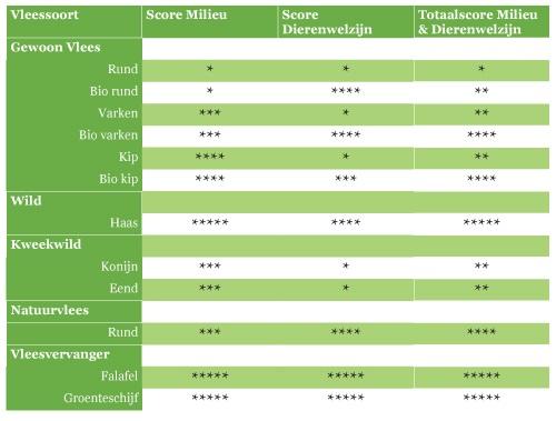 score-milieu-en-dierenwelzijn Natuur en Milieu
