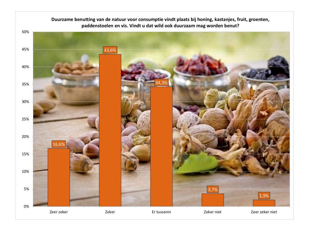Meer dan 60% van de Nederlanders is voorstander van duurzame benutting van wild. In 2012 was dat nog maar 36%.